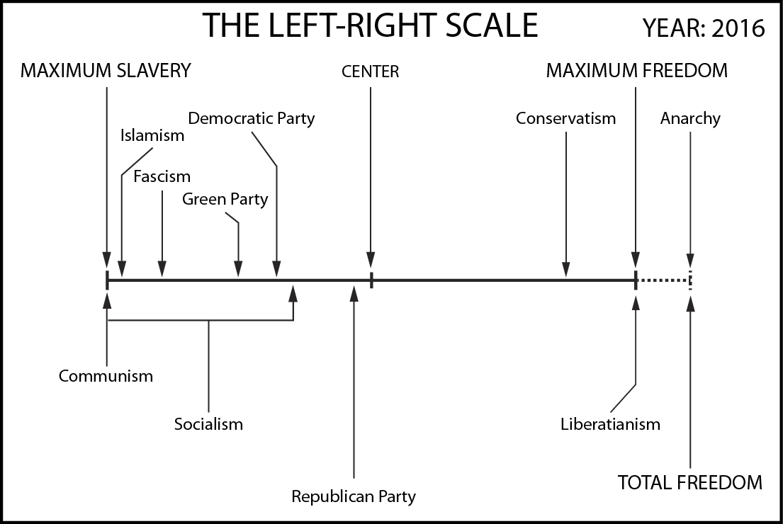 Left-Right Scale